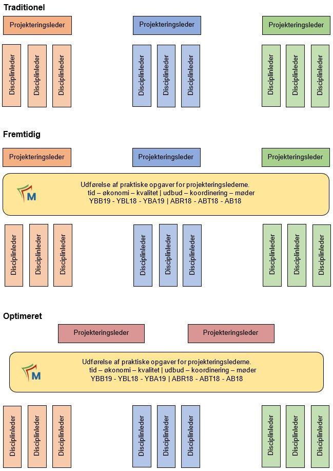 koncept for projektstruktur